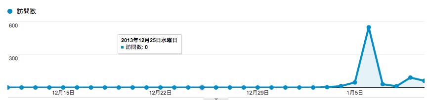 はじめての週次レビュー2014/1/6-1/12