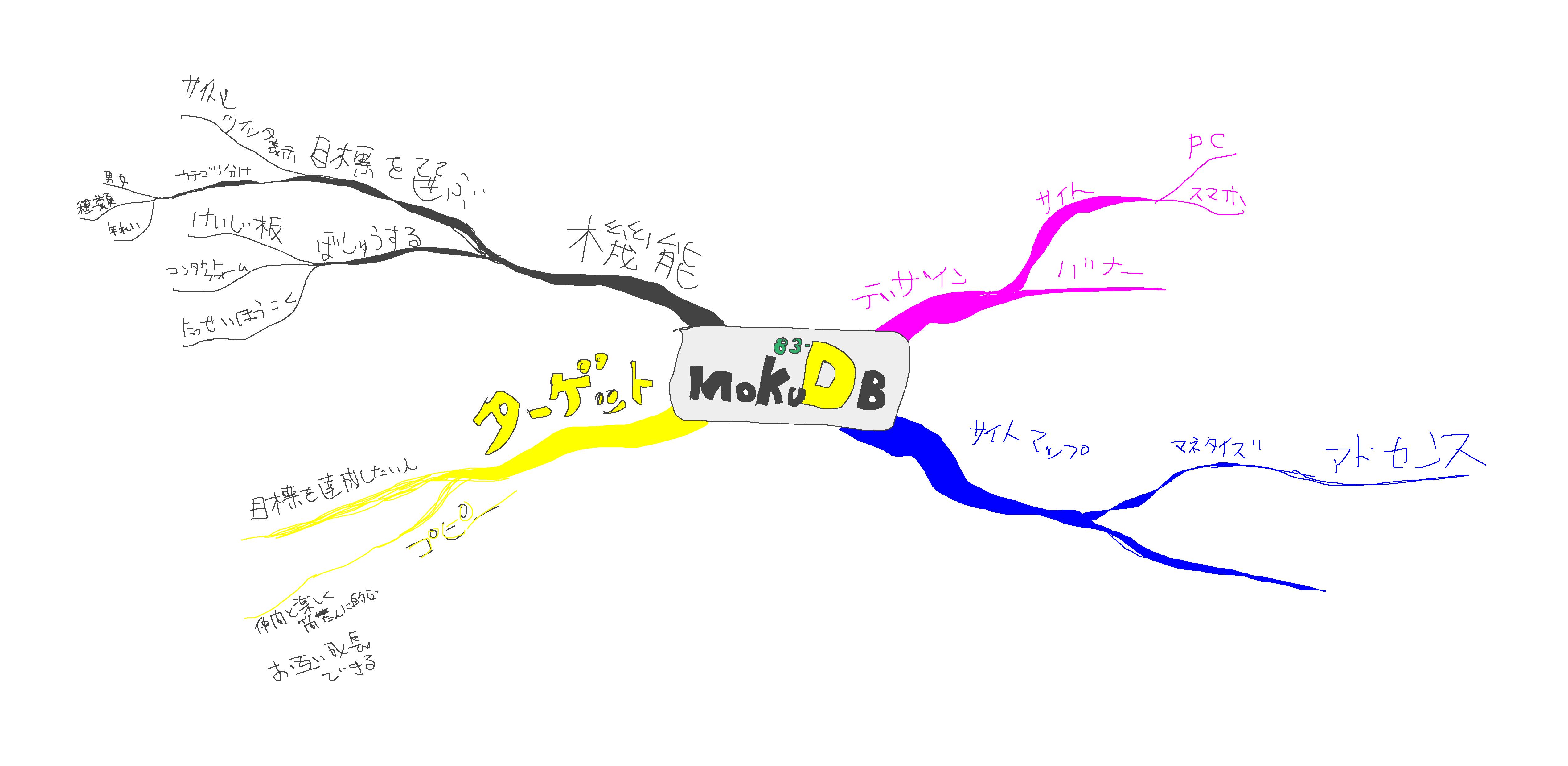 素人が簡単なウェブサービスをマインドマップで企画してみた