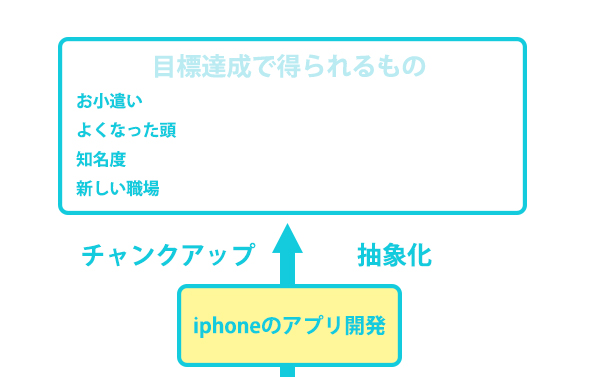 iphoneのアプリ開発のやる気がなくなった時に読む記事