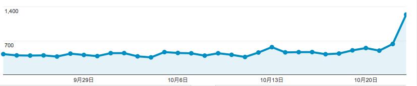 ブログのアクセスが急増した原因の調べ方