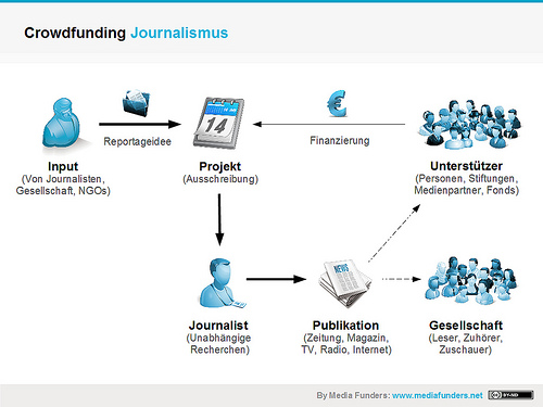 photo credit: Crowdfunding Journalismus by Media Funders via photopin (license)